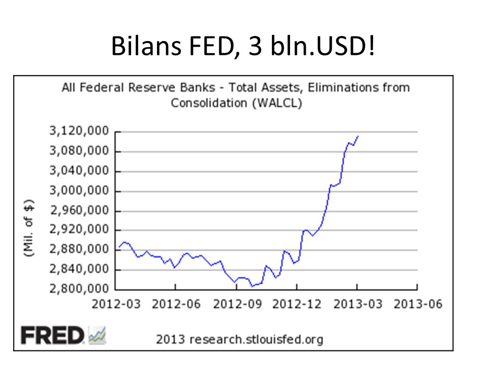 Bilans FED, 3 bln.USD!