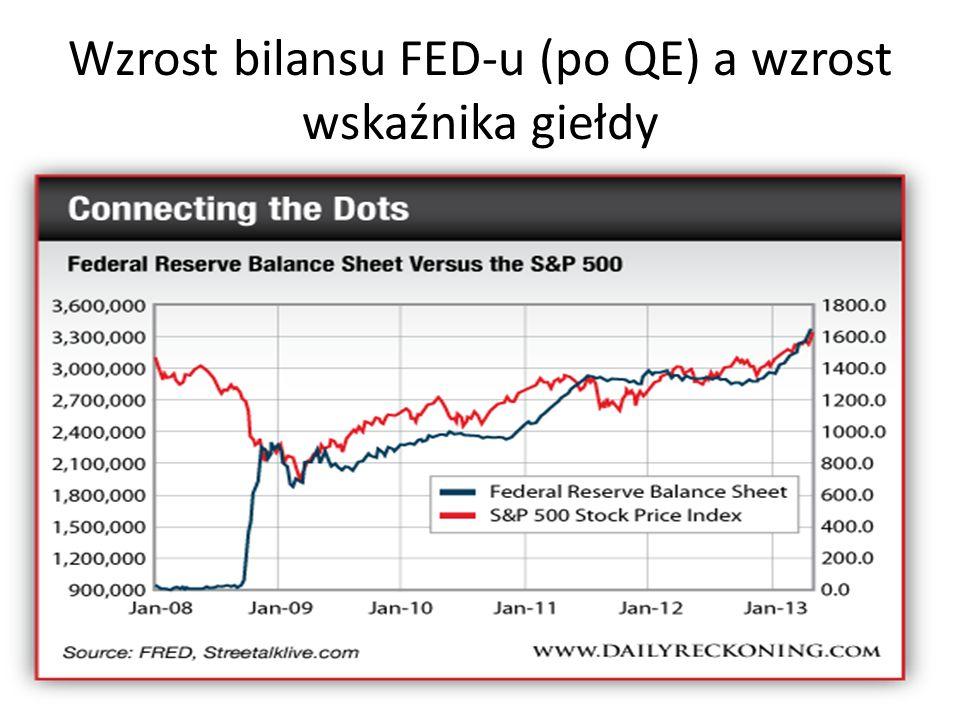Wzrost bilansu FED-u (po QE) a wzrost wskaźnika giełdy