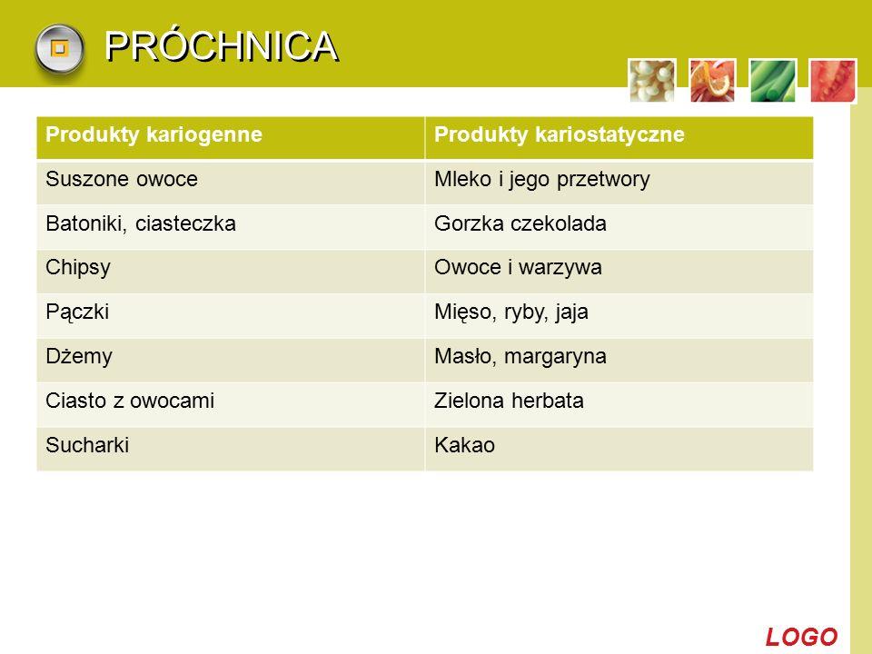 LOGO PRÓCHNICA Produkty kariogenneProdukty kariostatyczne Suszone owoceMleko i jego przetwory Batoniki, ciasteczkaGorzka czekolada ChipsyOwoce i warzy