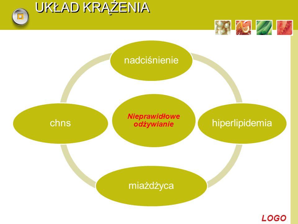 LOGO UKŁAD KRĄŻENIA Nieprawidłowe odżywianie nadciśnienie hiperlipidemia miażdżycachns