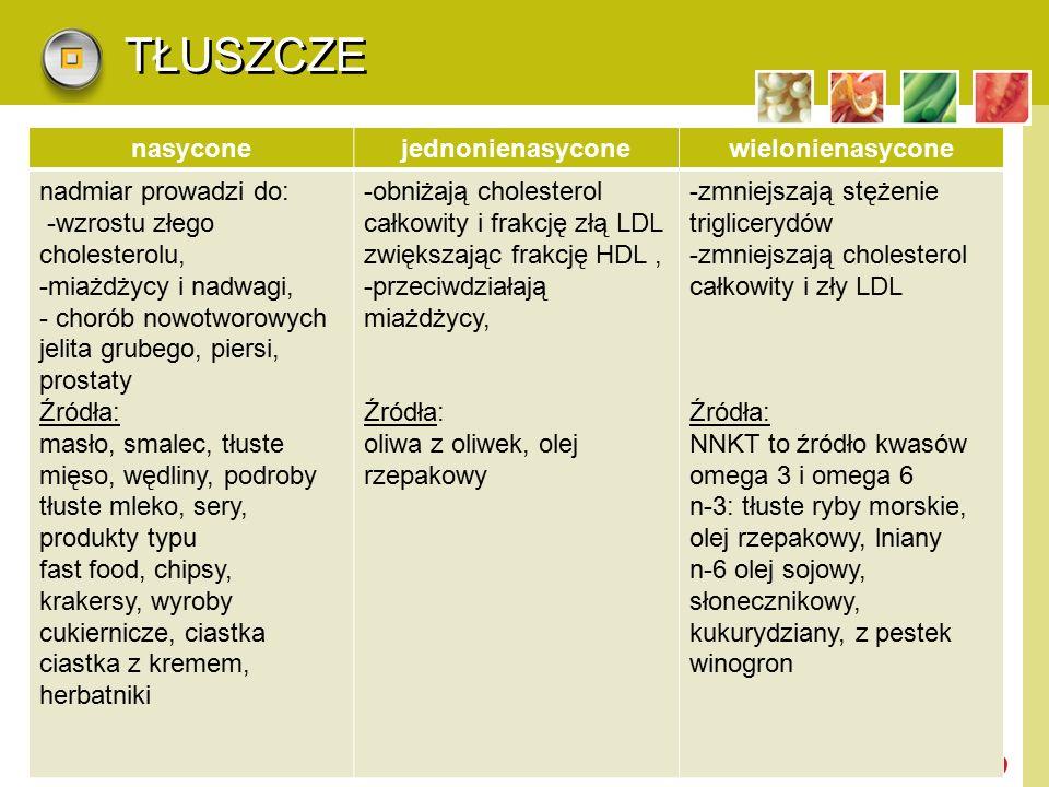 LOGO TŁUSZCZE nasyconejednonienasyconewielonienasycone nadmiar prowadzi do: -wzrostu złego cholesterolu, -miażdżycy i nadwagi, - chorób nowotworowych