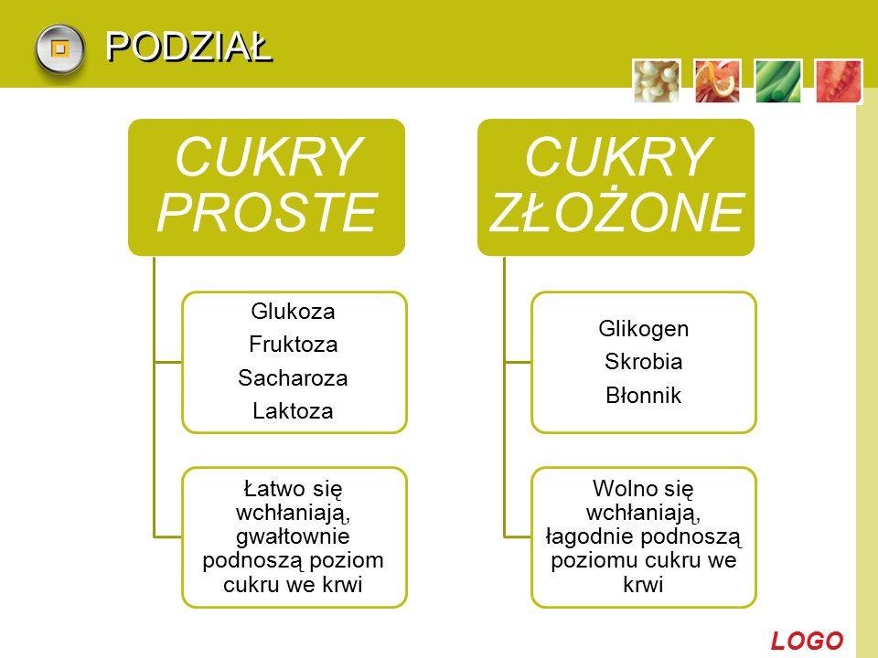 LOGO PODZIAŁ CUKRY PROSTE Glukoza Fruktoza Sacharoza Laktoza Łatwo się wchłaniają, gwałtownie podnoszą poziom cukru we krwi CUKRY ZŁOŻONE Glikogen Skr