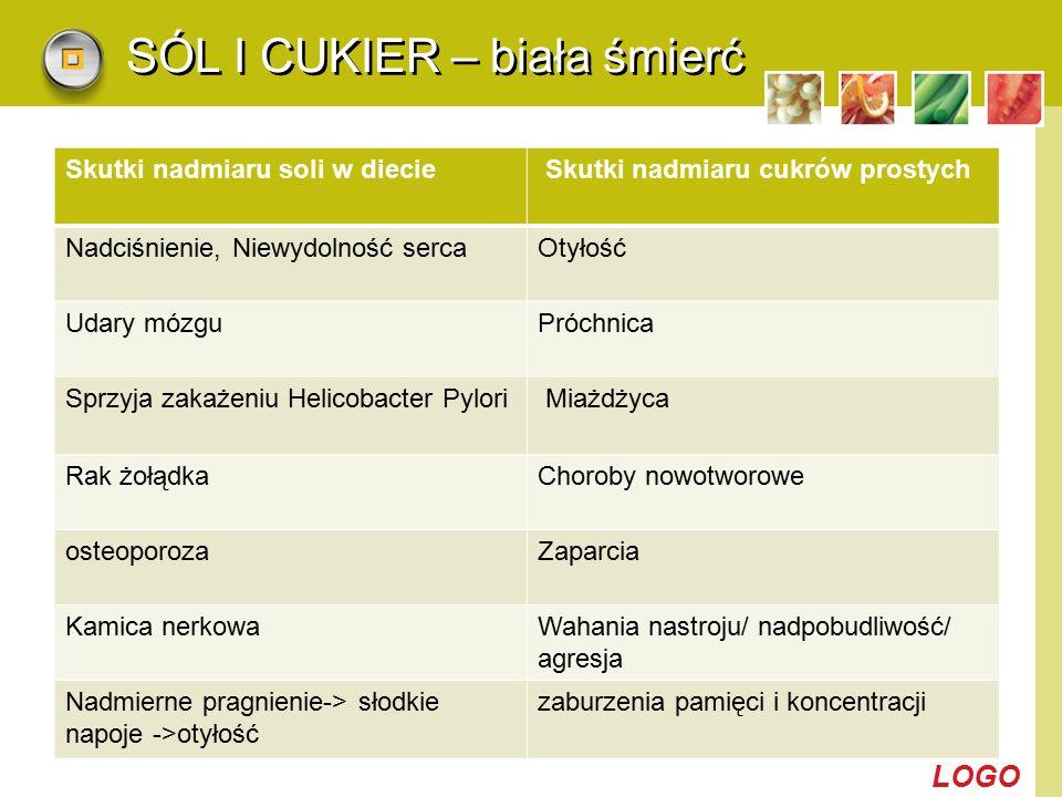 LOGO SÓL I CUKIER – biała śmierć Skutki nadmiaru soli w diecie Skutki nadmiaru cukrów prostych Nadciśnienie, Niewydolność sercaOtyłość Udary mózguPróc