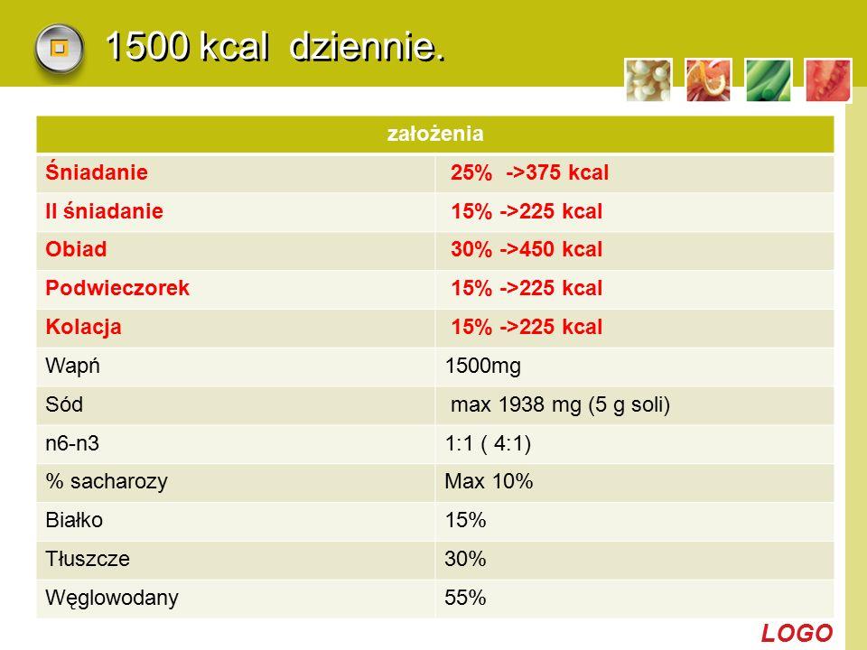 LOGO 1500 kcal dziennie. założenia Śniadanie 25% ->375 kcal II śniadanie 15% ->225 kcal Obiad 30% ->450 kcal Podwieczorek 15% ->225 kcal Kolacja 15% -