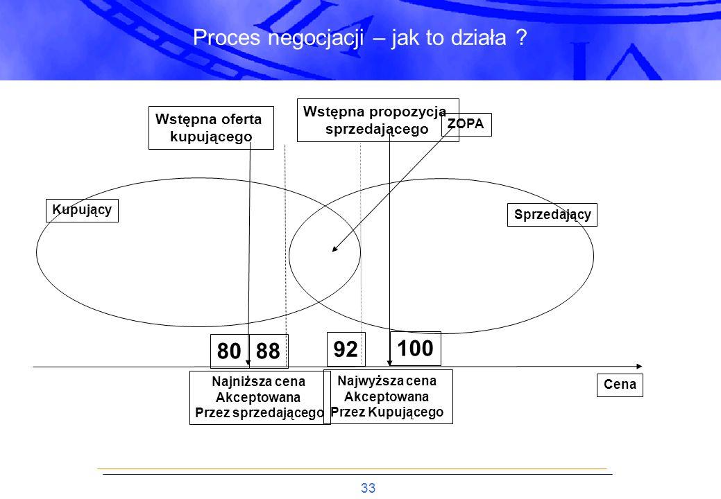 33 Proces negocjacji – jak to działa .