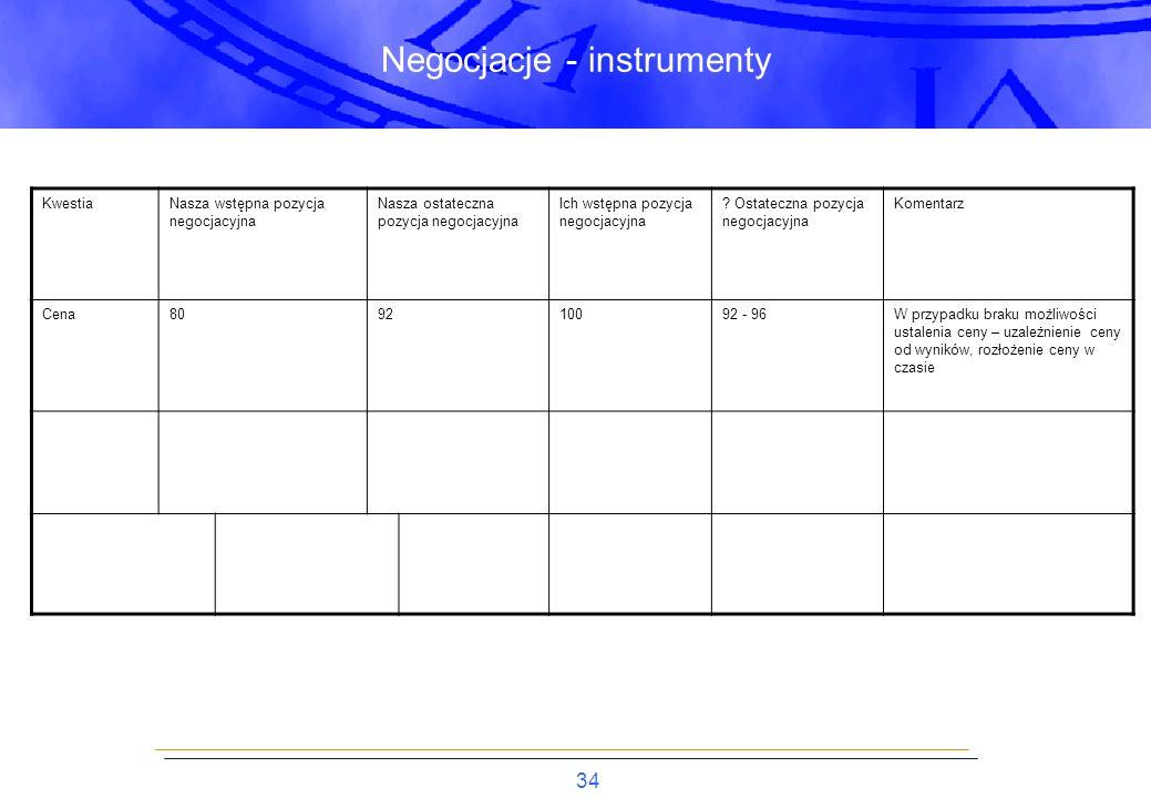 34 Negocjacje - instrumenty KwestiaNasza wstępna pozycja negocjacyjna Nasza ostateczna pozycja negocjacyjna Ich wstępna pozycja negocjacyjna .