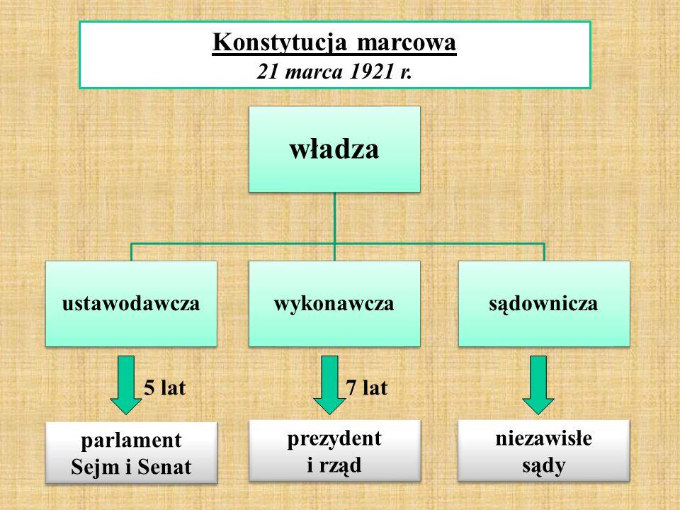 władza ustawodawczawykonawczasądownicza parlament Sejm i Senat parlament Sejm i Senat prezydent i rząd prezydent i rząd niezawisłe sądy niezawisłe sądy Konstytucja marcowa 21 marca 1921 r.