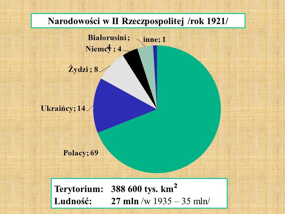 Narodowości w II Rzeczpospolitej /rok 1921/ Terytorium:388 600 tys.