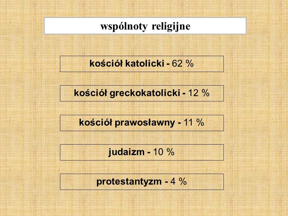 wspólnoty religijne kościół katolicki - 62 % kościół greckokatolicki - 12 % kościół prawosławny - 11 % judaizm - 10 % protestantyzm - 4 %