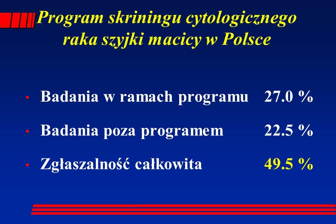 Program skriningu cytologicznego raka szyjki macicy w Polsce Badania w ramach programu 27.0 % Badania poza programem 22.5 % Zgłaszalność całkowita49.5