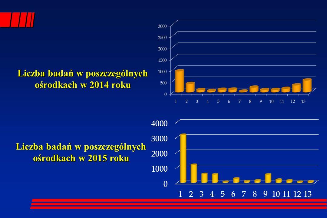 Liczba badań w poszczególnych ośrodkach w 2014 roku Liczba badań w poszczególnych ośrodkach w 2015 roku