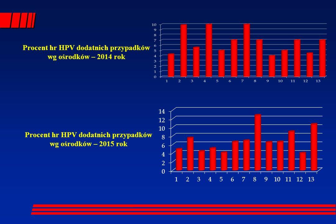 Procent hr HPV dodatnich przypadków wg ośrodków – 2014 rok Procent hr HPV dodatnich przypadków wg ośrodków – 2015 rok