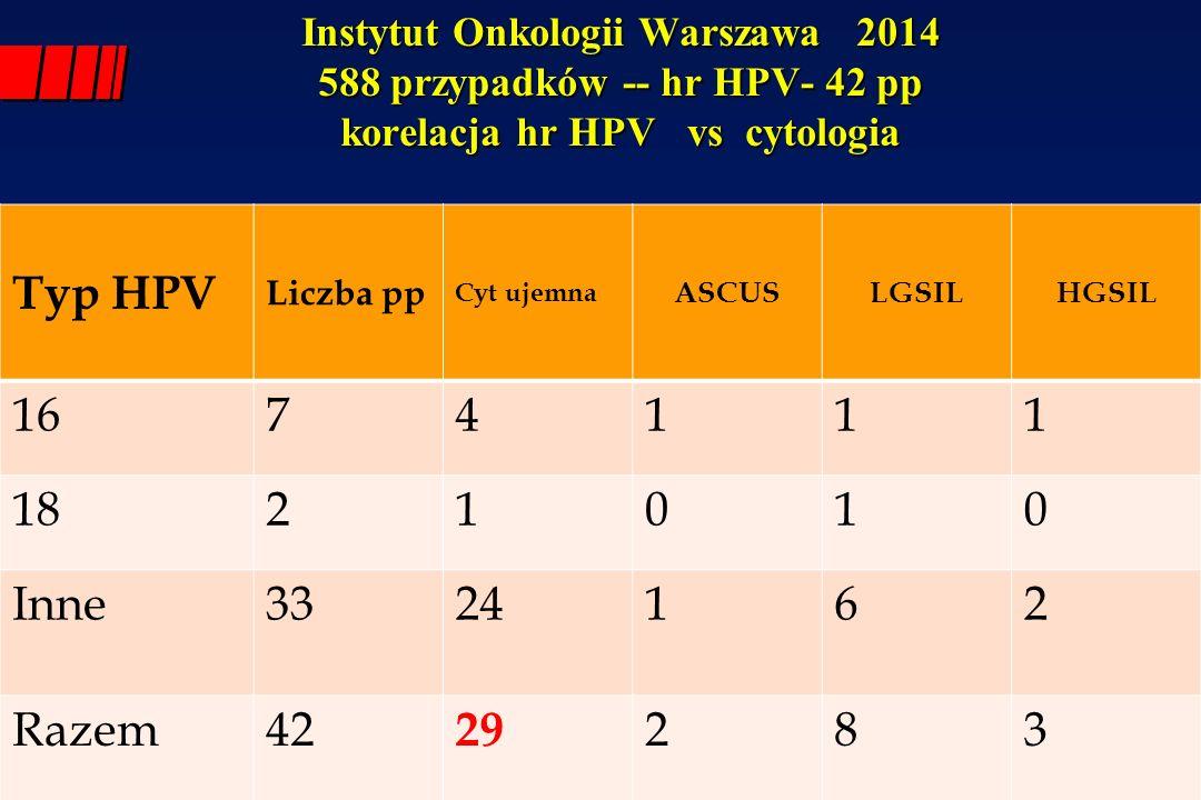 Instytut Onkologii Warszawa 2014 588 przypadków -- hr HPV- 42 pp korelacja hr HPV vs cytologia Typ HPV Liczba pp Cyt ujemna ASCUSLGSILHGSIL 16 74111 1