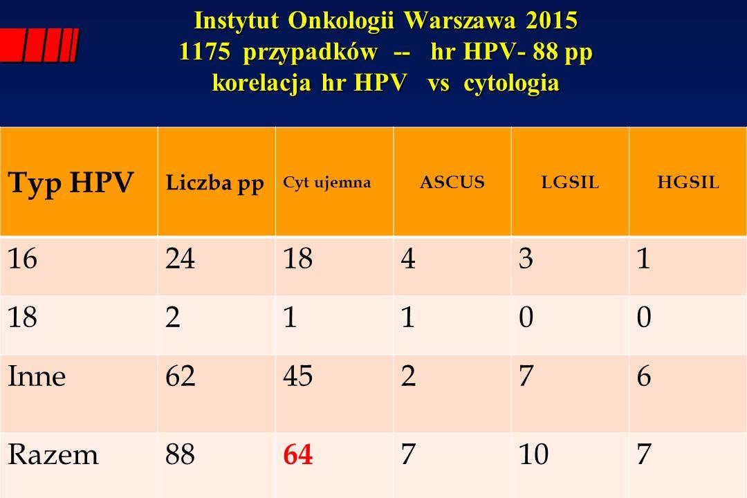 Instytut Onkologii Warszawa 2015 1175 przypadków -- hr HPV- 88 pp korelacja hr HPV vs cytologia Typ HPV Liczba pp Cyt ujemna ASCUSLGSILHGSIL 16 241843