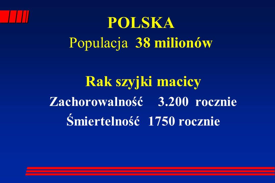 POLSKA Populacja 38 milionów Rak szyjki macicy Zachorowalność 3.200 rocznie Śmiertelność 1750 rocznie