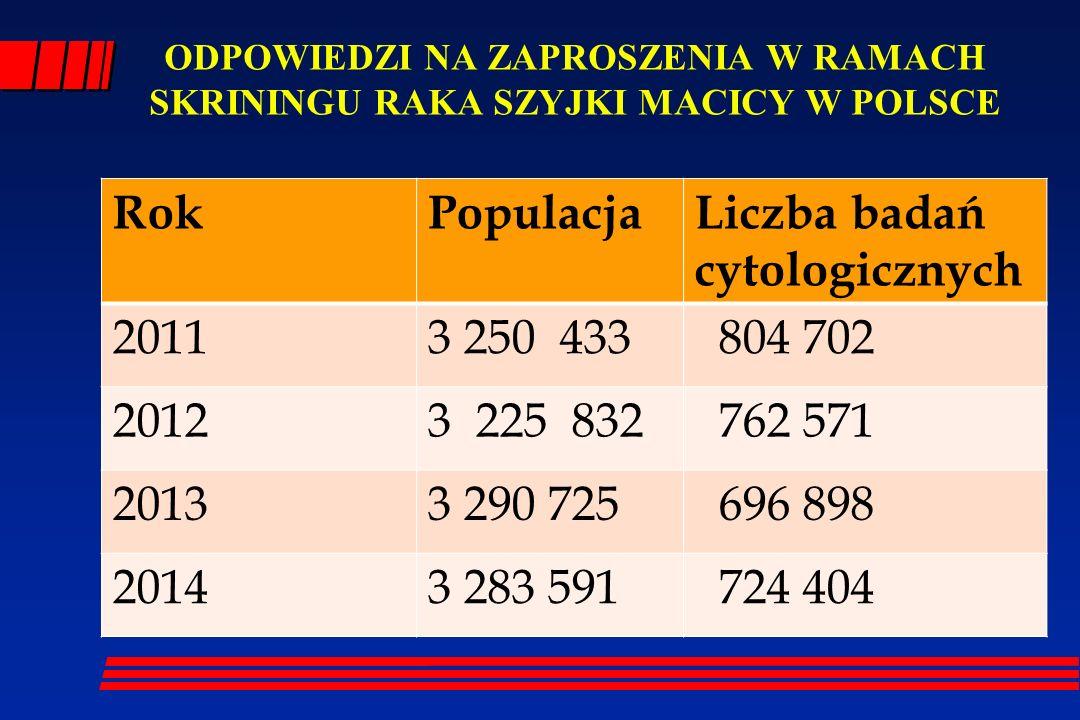 ODPOWIEDZI NA ZAPROSZENIA W RAMACH SKRININGU RAKA SZYJKI MACICY W POLSCE RokPopulacjaLiczba badań cytologicznych 20113 250 433 804 702 20123 225 832 7