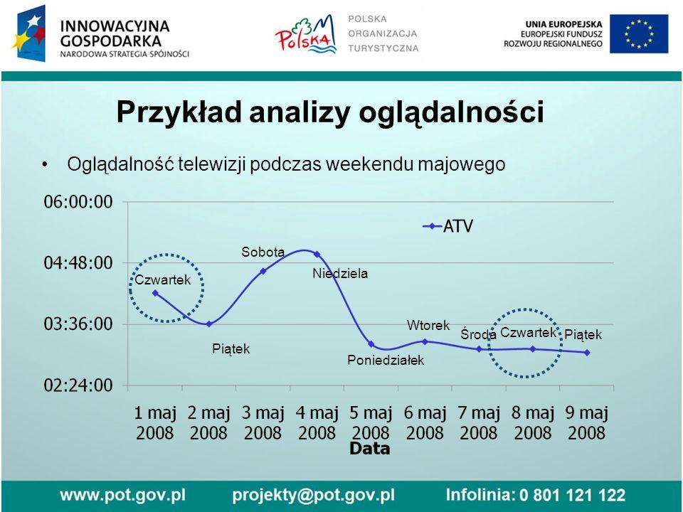Przykład analizy oglądalności Oglądalność telewizji podczas weekendu majowego Czwartek Piątek Sobota Niedziela Poniedziałek Wtorek Środa Czwartek Piątek
