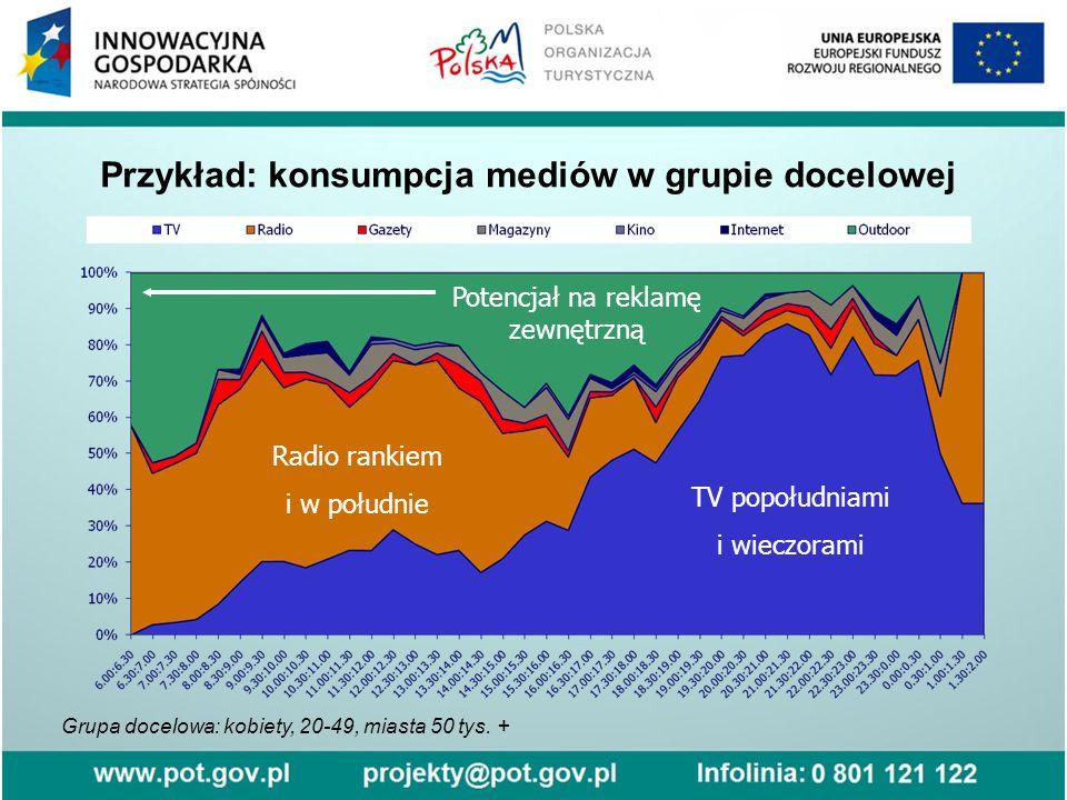 Przykład: konsumpcja mediów w grupie docelowej Grupa docelowa: kobiety, 20-49, miasta 50 tys.