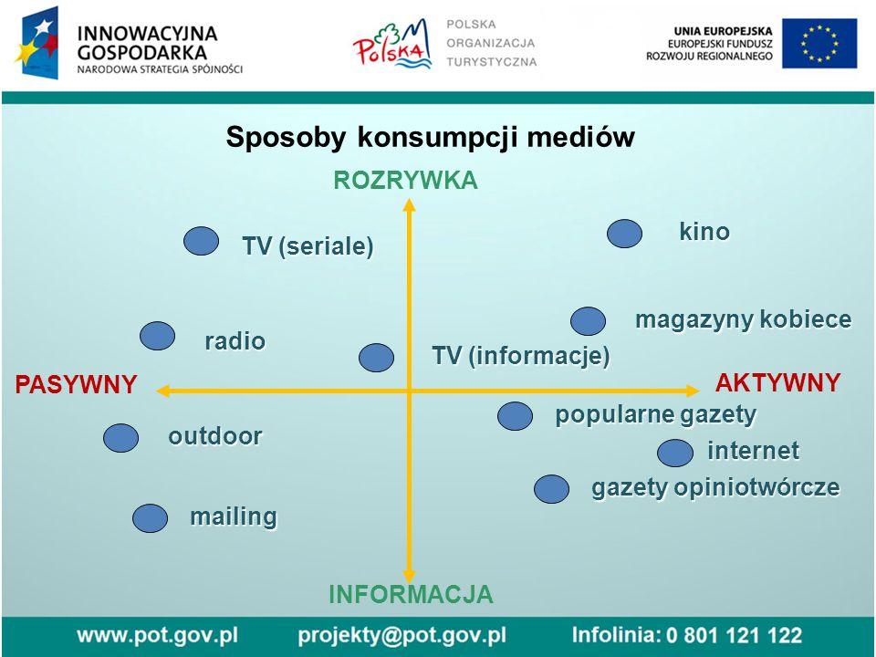 Sposoby konsumpcji mediów ROZRYWKA AKTYWNY INFORMACJA PASYWNY TV (seriale) radio outdoor mailing popularne gazety gazety opiniotwórcze internet TV (informacje) magazyny kobiece kino