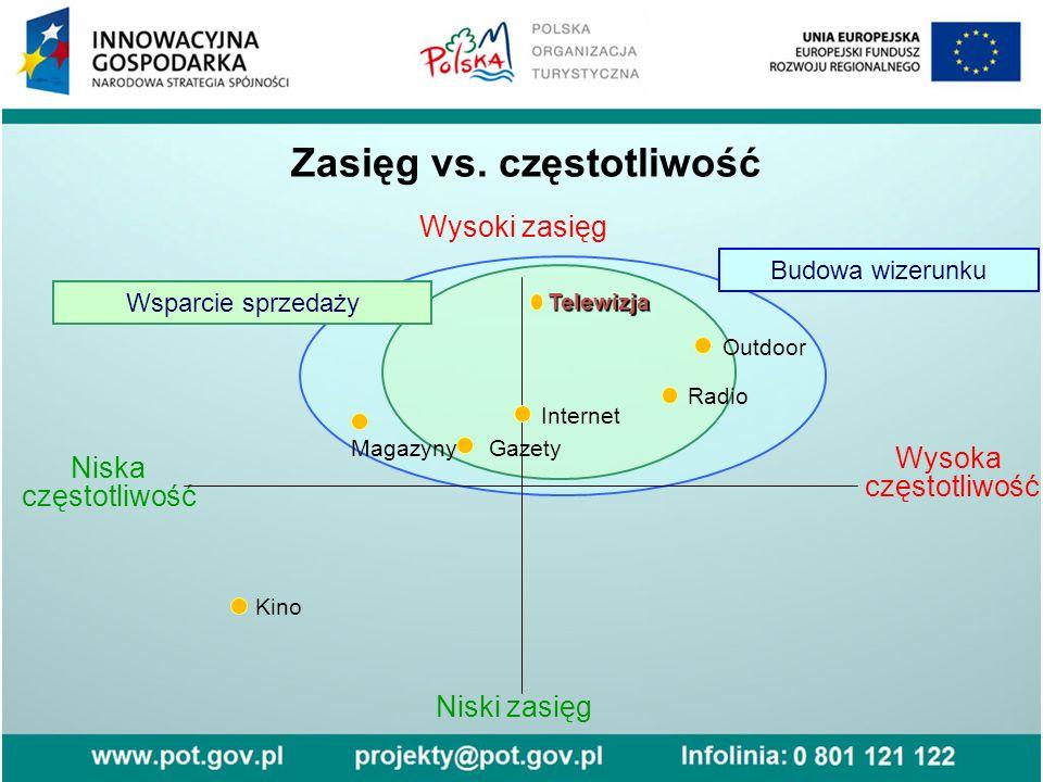 Wysoki zasięg Niski zasięg Wysoka częstotliwość Niska częstotliwośćTelewizja Gazety Radio Internet Magazyny Kino Zasięg vs.