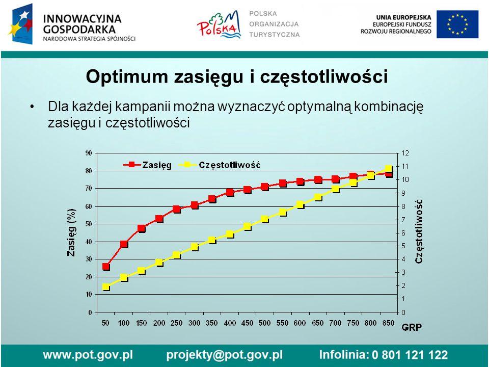 Optimum zasięgu i częstotliwości Dla każdej kampanii można wyznaczyć optymalną kombinację zasięgu i częstotliwości