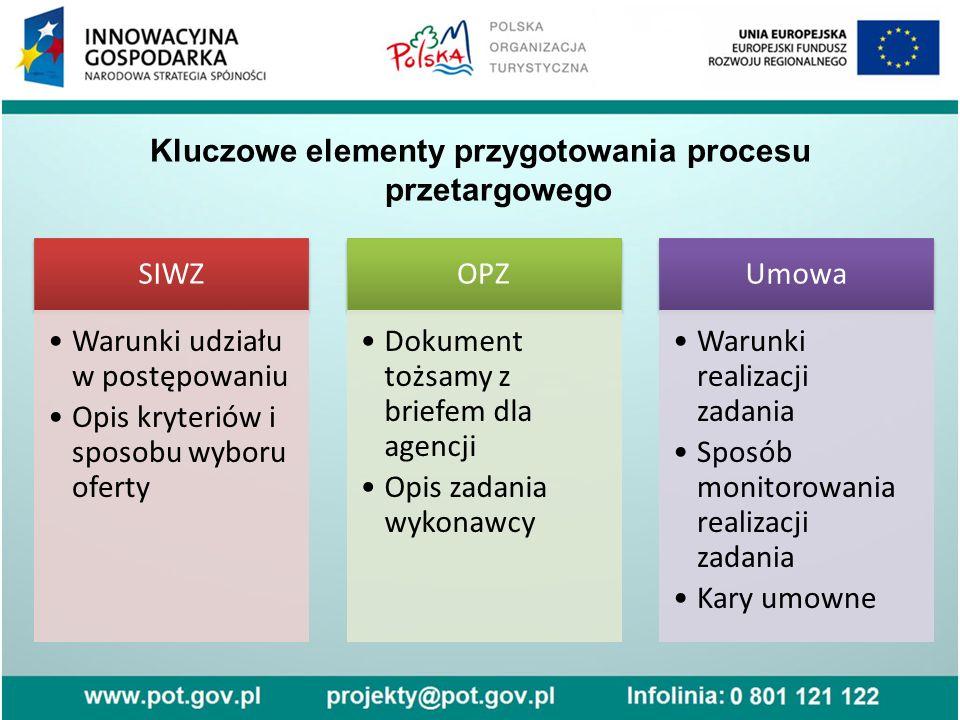 Kluczowe elementy przygotowania procesu przetargowego SIWZ Warunki udziału w postępowaniu Opis kryteriów i sposobu wyboru oferty OPZ Dokument tożsamy z briefem dla agencji Opis zadania wykonawcy Umowa Warunki realizacji zadania Sposób monitorowania realizacji zadania Kary umowne