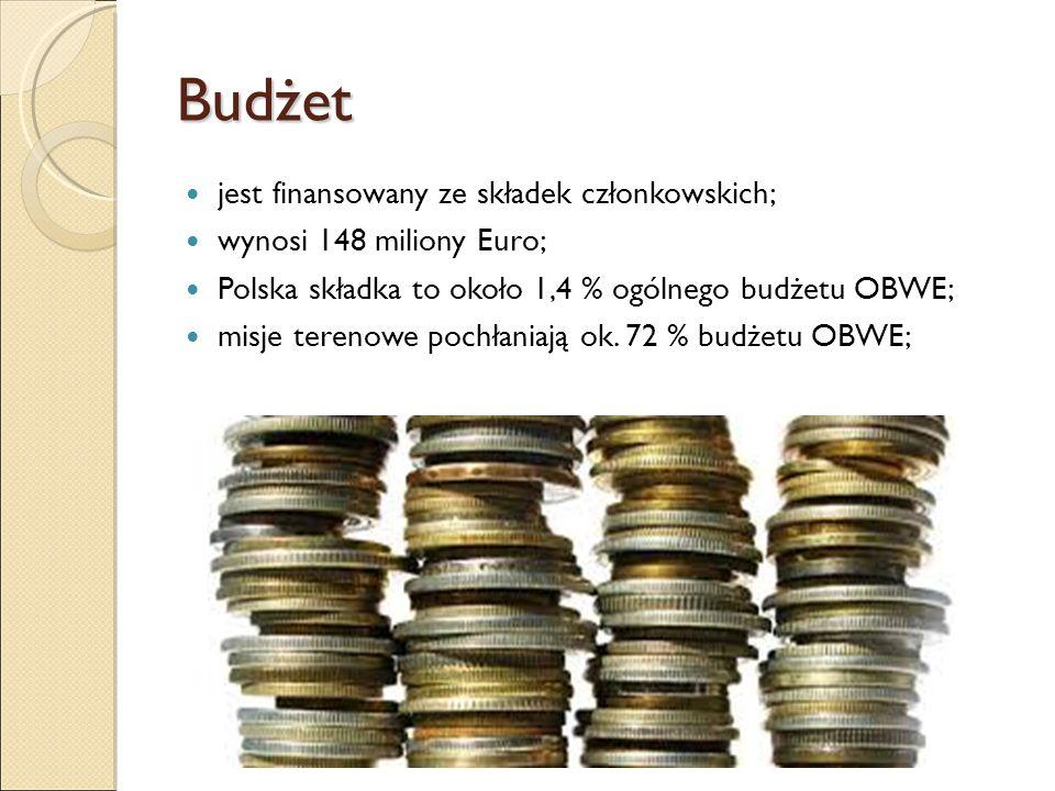 Budżet jest finansowany ze składek członkowskich; wynosi 148 miliony Euro; Polska składka to około 1,4 % ogólnego budżetu OBWE; misje terenowe pochłan