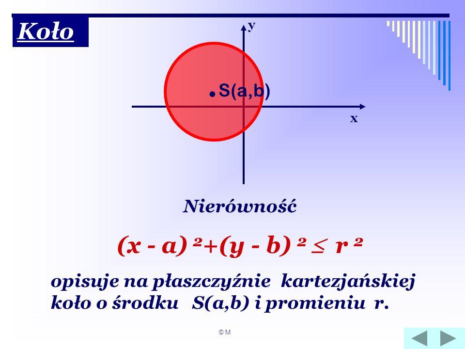 Koło x y Nierówność (x - a) 2 +(y - b) 2 r 2 opisuje na płaszczyźnie kartezjańskiej koło o środku S(a,b) i promieniu r.. S(a,b) © M