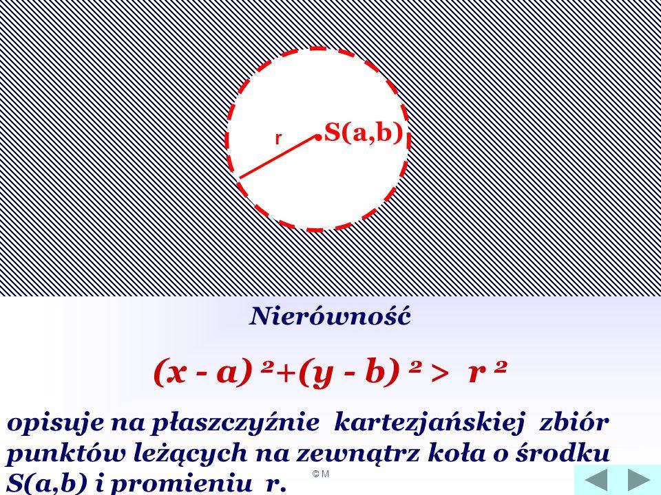 Nierówność (x - a) 2 +(y - b) 2 > r 2 opisuje na płaszczyźnie kartezjańskiej zbiór punktów leżących na zewnątrz koła o środku S(a,b) i promieniu r.. S