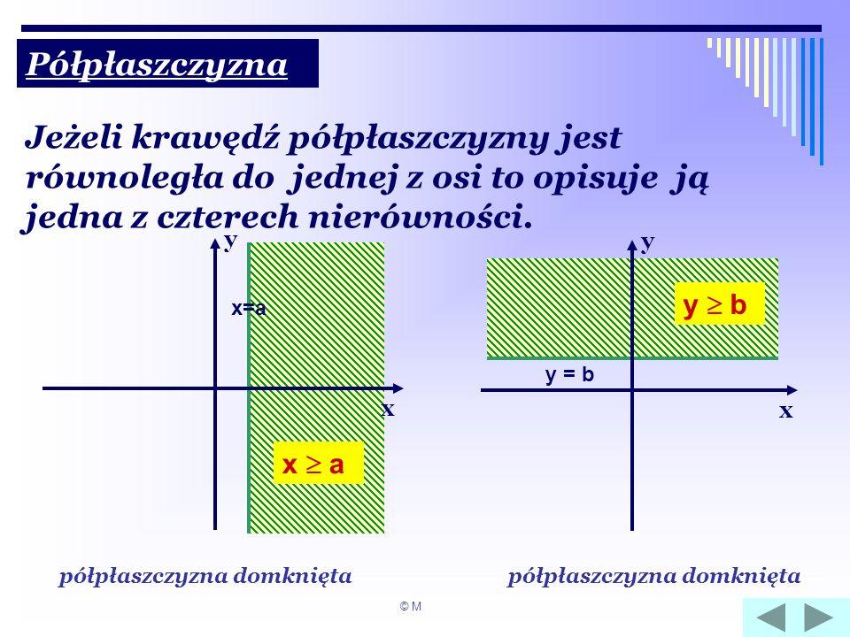 Jeżeli krawędź półpłaszczyzny jest równoległa do jednej z osi to opisuje ją jedna z czterech nierówności. Półpłaszczyzna x y x y półpłaszczyzna domkni