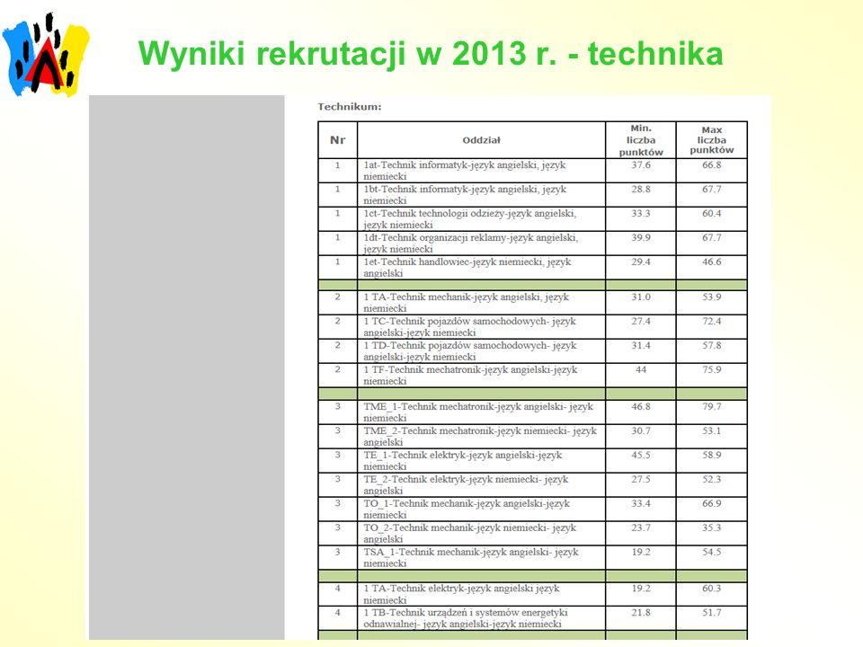 Wyniki rekrutacji w 2013 r. - technika