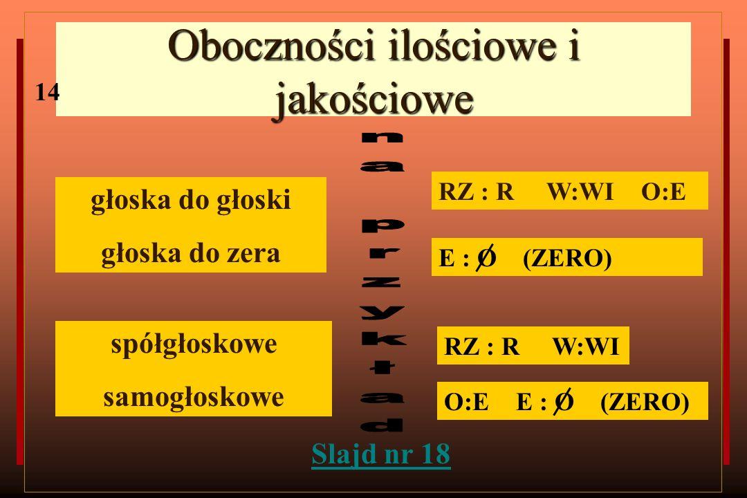 Oboczności ilościowe i jakościowe głoska do głoski głoska do zera spółgłoskowe samogłoskowe RZ : R W:WI O:E RZ : R W:WI O:E E : O (ZERO) E : O (ZERO)