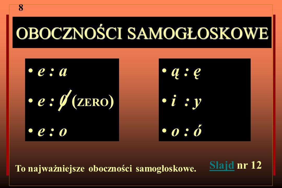 OBOCZNOŚCI SAMOGŁOSKOWE e : a e : 0 ( ZERO ) e : o ą : ę i : y o : ó To najważniejsze oboczności samogłoskowe. 8 SlajdSlajd nr 12