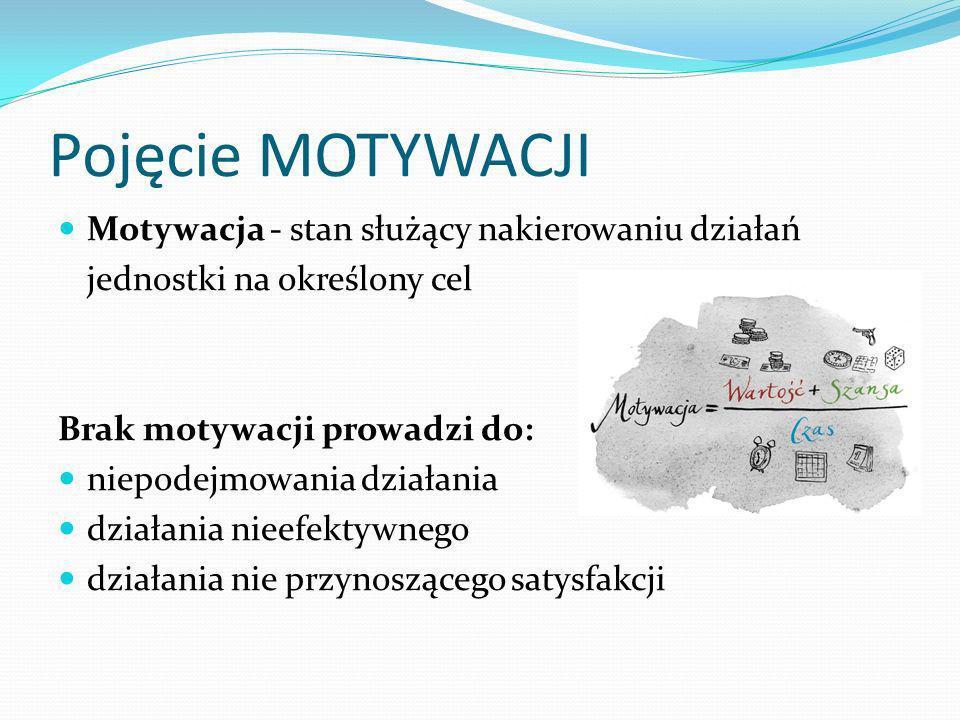 Pojęcie MOTYWACJI Motywacja - stan służący nakierowaniu działań jednostki na określony cel Brak motywacji prowadzi do: niepodejmowania działania dział