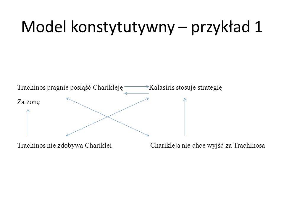 Model konstytutywny – przykład 1 Trachinos pragnie posiąść Charikleję Kalasiris stosuje strategię Za żonę Trachinos nie zdobywa Chariklei Charikleja n