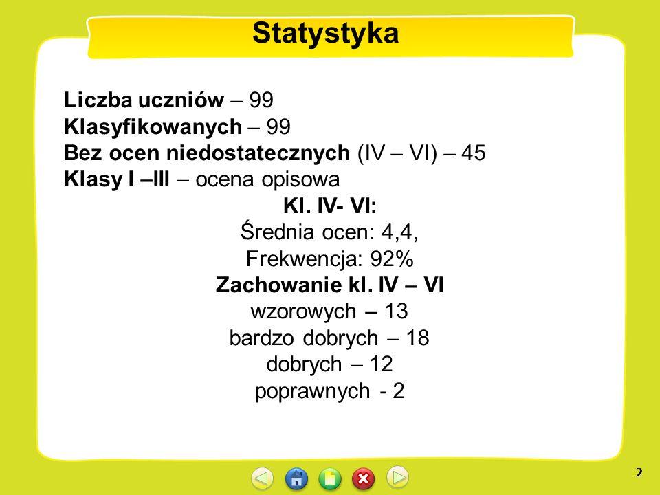 2 Statystyka Liczba uczniów – 99 Klasyfikowanych – 99 Bez ocen niedostatecznych (IV – VI) – 45 Klasy I –III – ocena opisowa Kl. IV- VI: Średnia ocen: