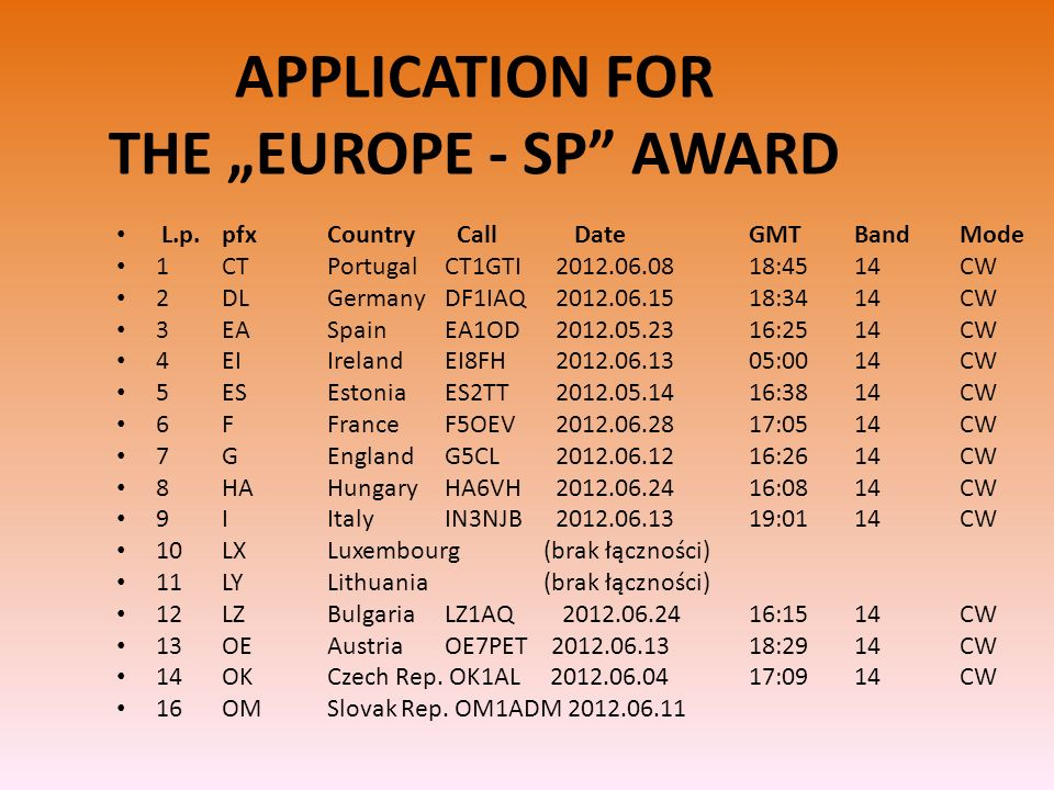 L.p. pfx Country Call Date GMT Band Mode 1 CT Portugal CT1GTI 2012.06.08 18:45 14 CW 2 DL Germany DF1IAQ 2012.06.15 18:34 14 CW 3 EA Spain EA1OD 2012.