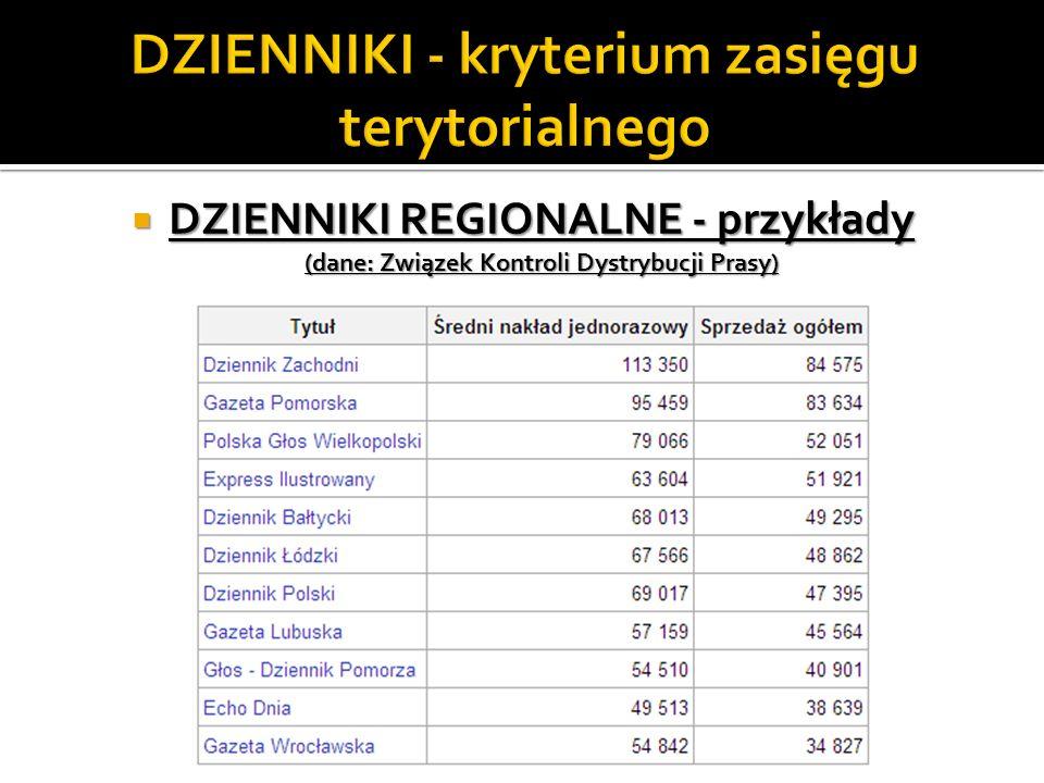 DZIENNIKI REGIONALNE - przykłady (dane: Związek Kontroli Dystrybucji Prasy) DZIENNIKI REGIONALNE - przykłady (dane: Związek Kontroli Dystrybucji Prasy
