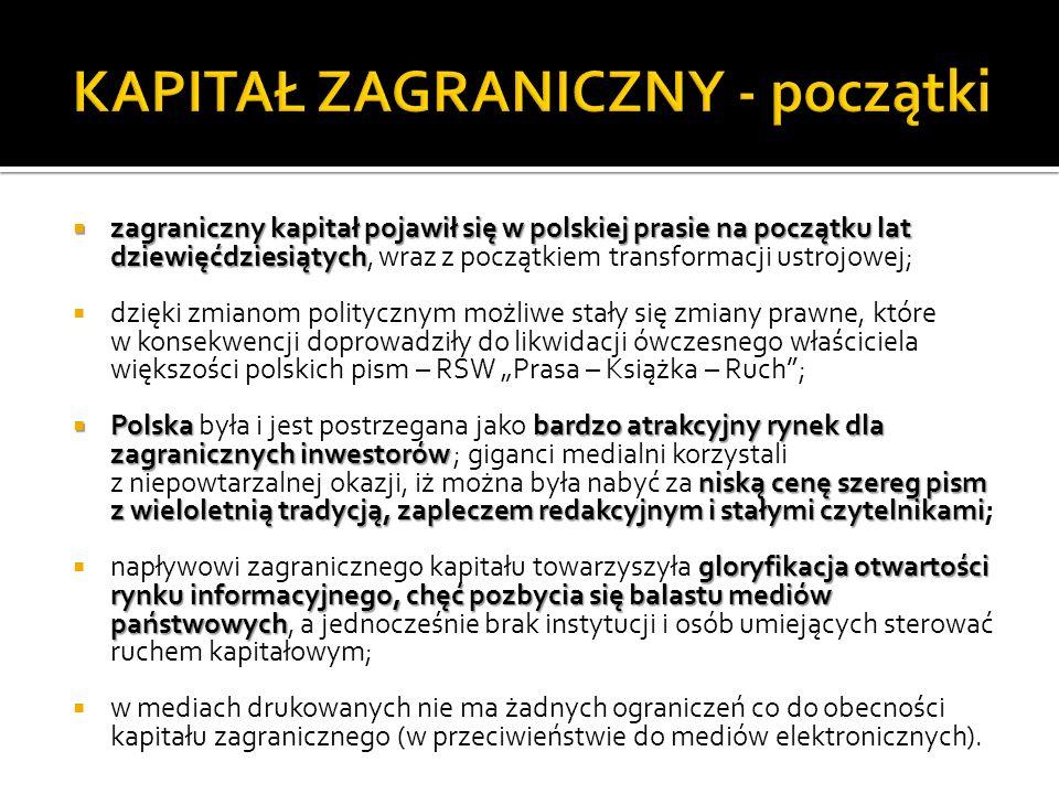 zagraniczny kapitał pojawił się w polskiej prasie na początku lat dziewięćdziesiątych zagraniczny kapitał pojawił się w polskiej prasie na początku lat dziewięćdziesiątych, wraz z początkiem transformacji ustrojowej; dzięki zmianom politycznym możliwe stały się zmiany prawne, które w konsekwencji doprowadziły do likwidacji ówczesnego właściciela większości polskich pism – RSW Prasa – Książka – Ruch; Polskabardzo atrakcyjny rynek dla zagranicznych inwestorów niską cenę szereg pism z wieloletnią tradycją, zapleczem redakcyjnym i stałymi czytelnikami Polska była i jest postrzegana jako bardzo atrakcyjny rynek dla zagranicznych inwestorów ; giganci medialni korzystali z niepowtarzalnej okazji, iż można była nabyć za niską cenę szereg pism z wieloletnią tradycją, zapleczem redakcyjnym i stałymi czytelnikami; gloryfikacja otwartości rynku informacyjnego, chęć pozbycia się balastu mediów państwowych napływowi zagranicznego kapitału towarzyszyła gloryfikacja otwartości rynku informacyjnego, chęć pozbycia się balastu mediów państwowych, a jednocześnie brak instytucji i osób umiejących sterować ruchem kapitałowym; w mediach drukowanych nie ma żadnych ograniczeń co do obecności kapitału zagranicznego (w przeciwieństwie do mediów elektronicznych).