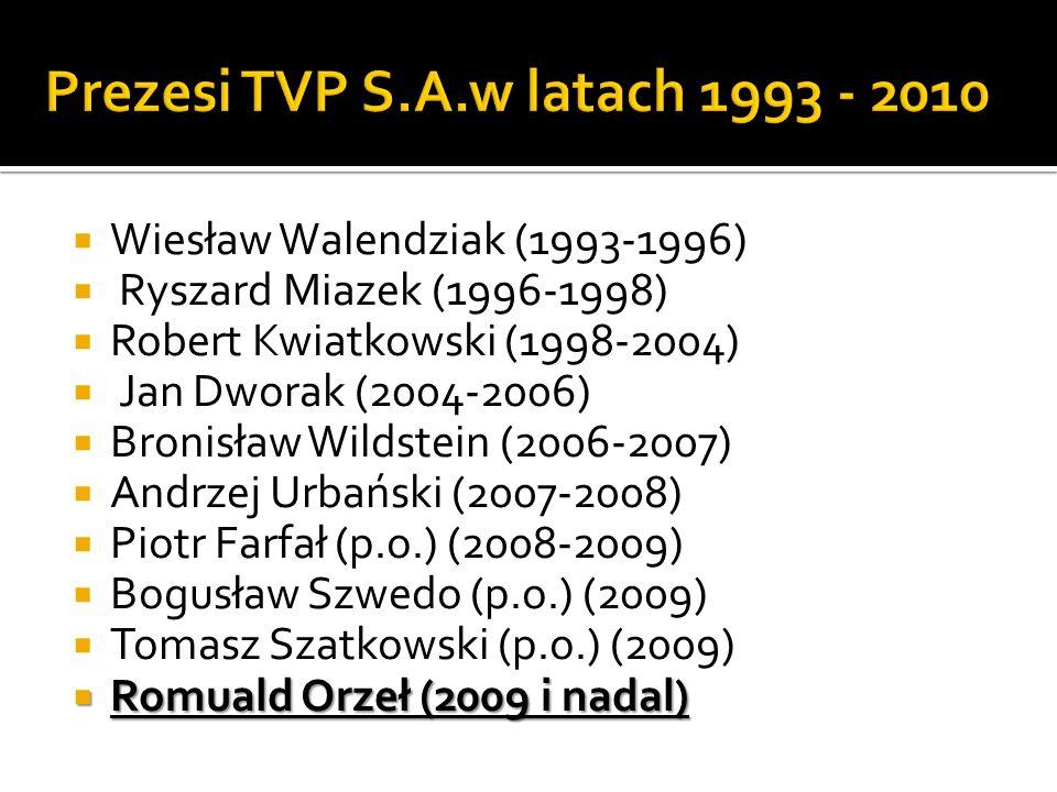 Wiesław Walendziak (1993-1996) Ryszard Miazek (1996-1998) Robert Kwiatkowski (1998-2004) Jan Dworak (2004-2006) Bronisław Wildstein (2006-2007) Andrzej Urbański (2007-2008) Piotr Farfał (p.o.) (2008-2009) Bogusław Szwedo (p.o.) (2009) Tomasz Szatkowski (p.o.) (2009) Romuald Orzeł (2009 i nadal) Romuald Orzeł (2009 i nadal)