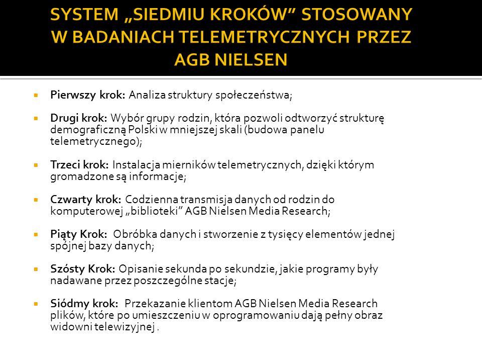 Pierwszy krok: Analiza struktury społeczeństwa; Drugi krok: Wybór grupy rodzin, która pozwoli odtworzyć strukturę demograficzną Polski w mniejszej ska