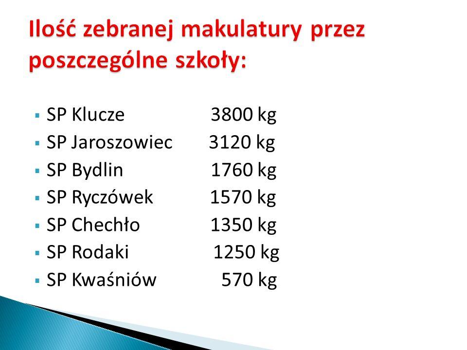 SP Jaroszowiec 28,9 kg SP Ryczówek 24,2 kg SP Rodaki 19,8 kg SP Chechło 14,8 kg SP Klucze 14,0 kg SP Bydlin 12,5 kg SP Kwaśniów 7,0 kg