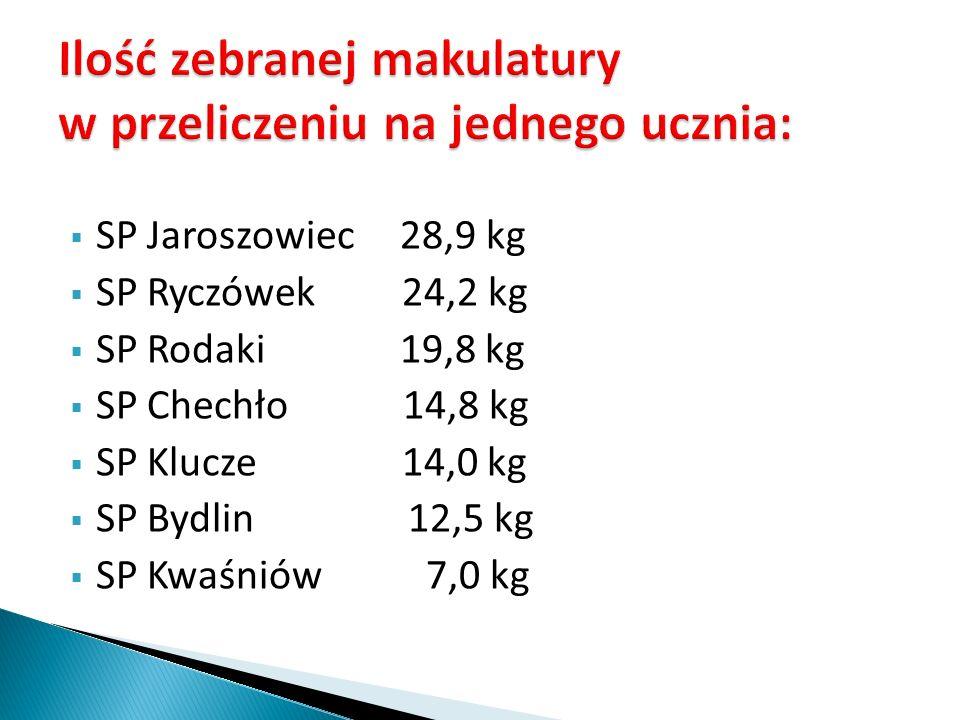 SP Jaroszowiec 28,9 kg – I miejsce/14p/ SP Ryczówek 24,2 kg – IImiejsce/12p/ SP Rodaki 19,8 kg – III miejsce/10p/