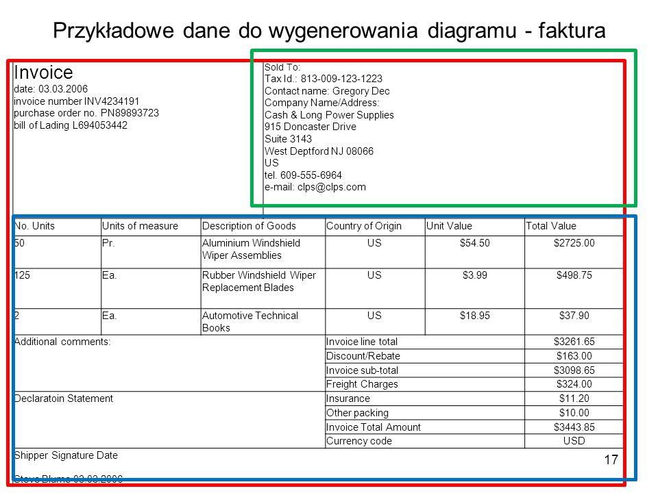 Przykładowe dane do wygenerowania diagramu - faktura 17 Invoice date: 03.03.2006 invoice number INV4234191 purchase order no. PN89893723 bill of Ladin