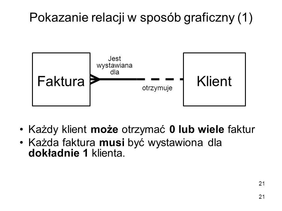 Pokazanie relacji w sposób graficzny (1) 21 FakturaKlient Każdy klient może otrzymać 0 lub wiele faktur Każda faktura musi być wystawiona dla dokładni