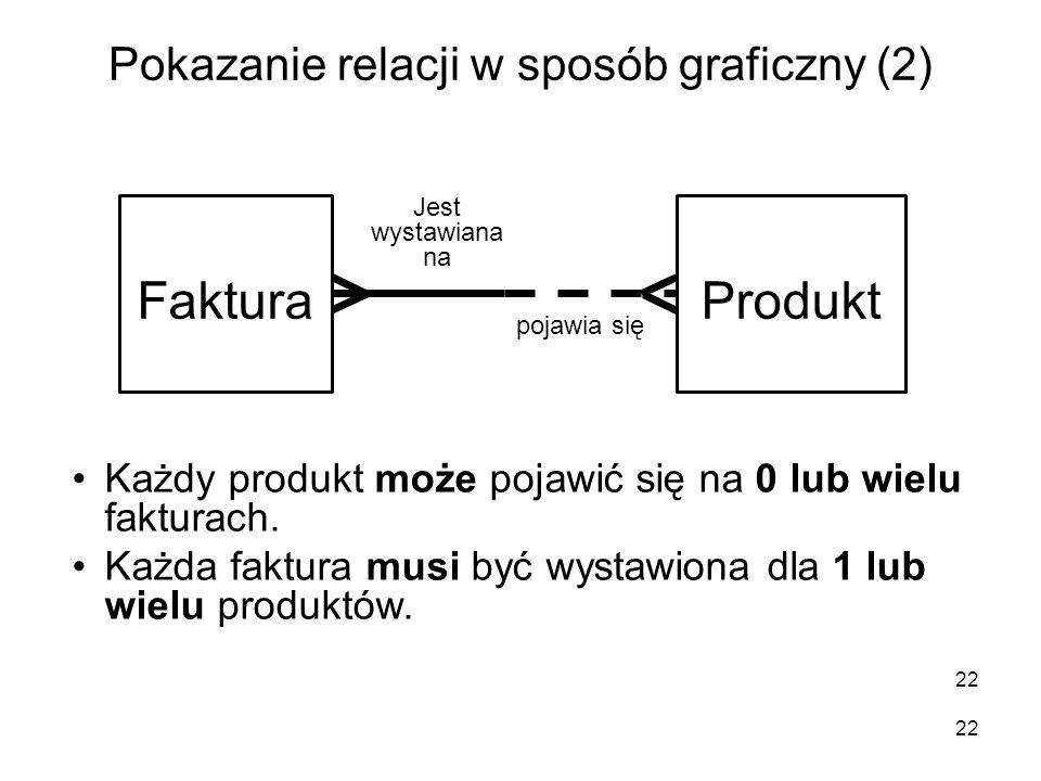 Pokazanie relacji w sposób graficzny (2) 22 FakturaProdukt Każdy produkt może pojawić się na 0 lub wielu fakturach. Każda faktura musi być wystawiona