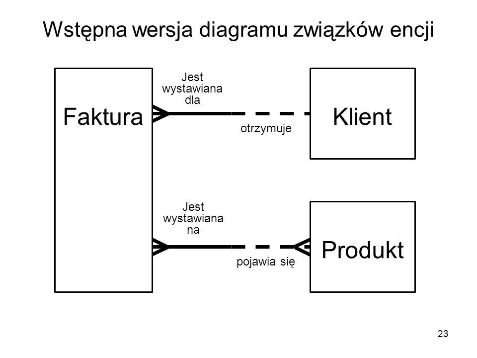 Wstępna wersja diagramu związków encji 23 FakturaKlient Jest wystawiana dla otrzymuje Produkt Jest wystawiana na pojawia się