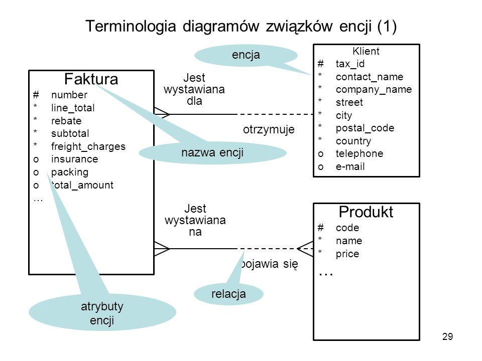 Terminologia diagramów związków encji (1) 29 Faktura #number *line_total *rebate *subtotal *freight_charges oinsurance opacking ototal_amount … Klient