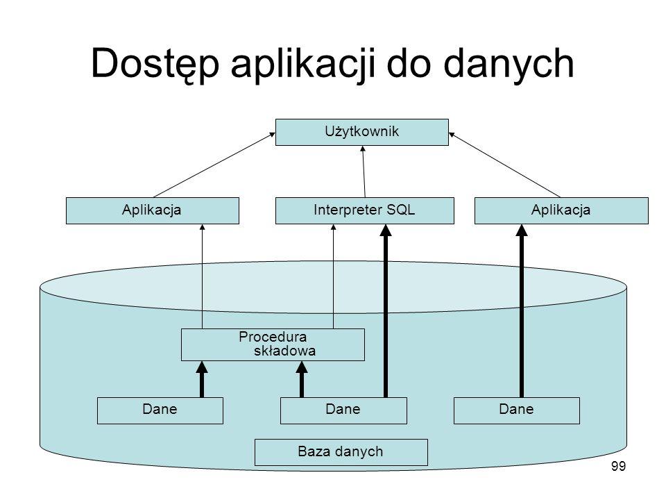 99 Dostęp aplikacji do danych Użytkownik Interpreter SQLAplikacja Baza danych Dane Procedura składowa