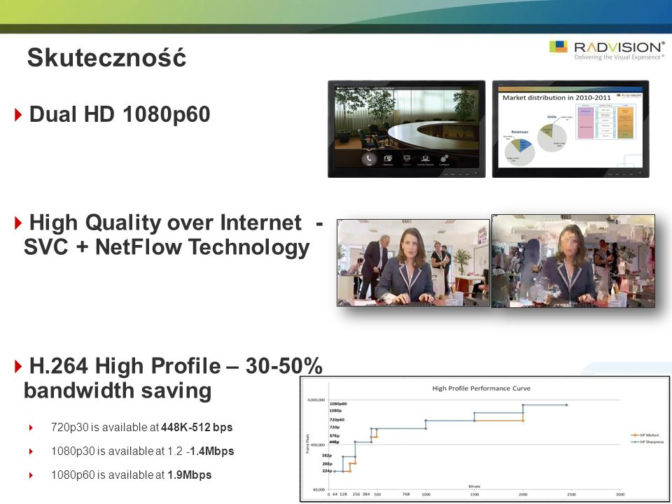 11 Skuteczność Dual HD 1080p60 High Quality over Internet- SVC + NetFlow Technology H.264 High Profile – 30-50% bandwidth saving 720p30 is available a